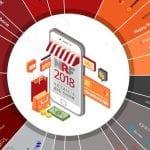 Startups globais dão show da inovação na NRF 2018
