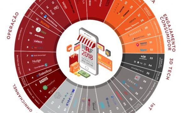 50 startups que estão revolucionando a forma de compra e venda